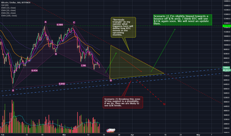 BTCUSD: Bitcoin A tale of 2 stories (BTC/USD)