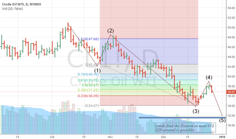 CL1!: Crude copmplete the 4th waves on 38.28 at 50%fbc