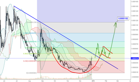 MUSICBTC: MUSIC/BTC LONG