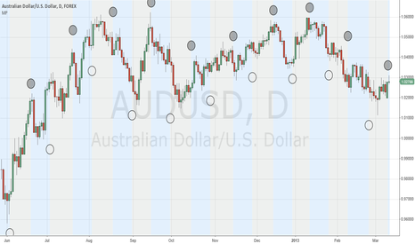 AUDUSD: AUD and the Moon Cycle