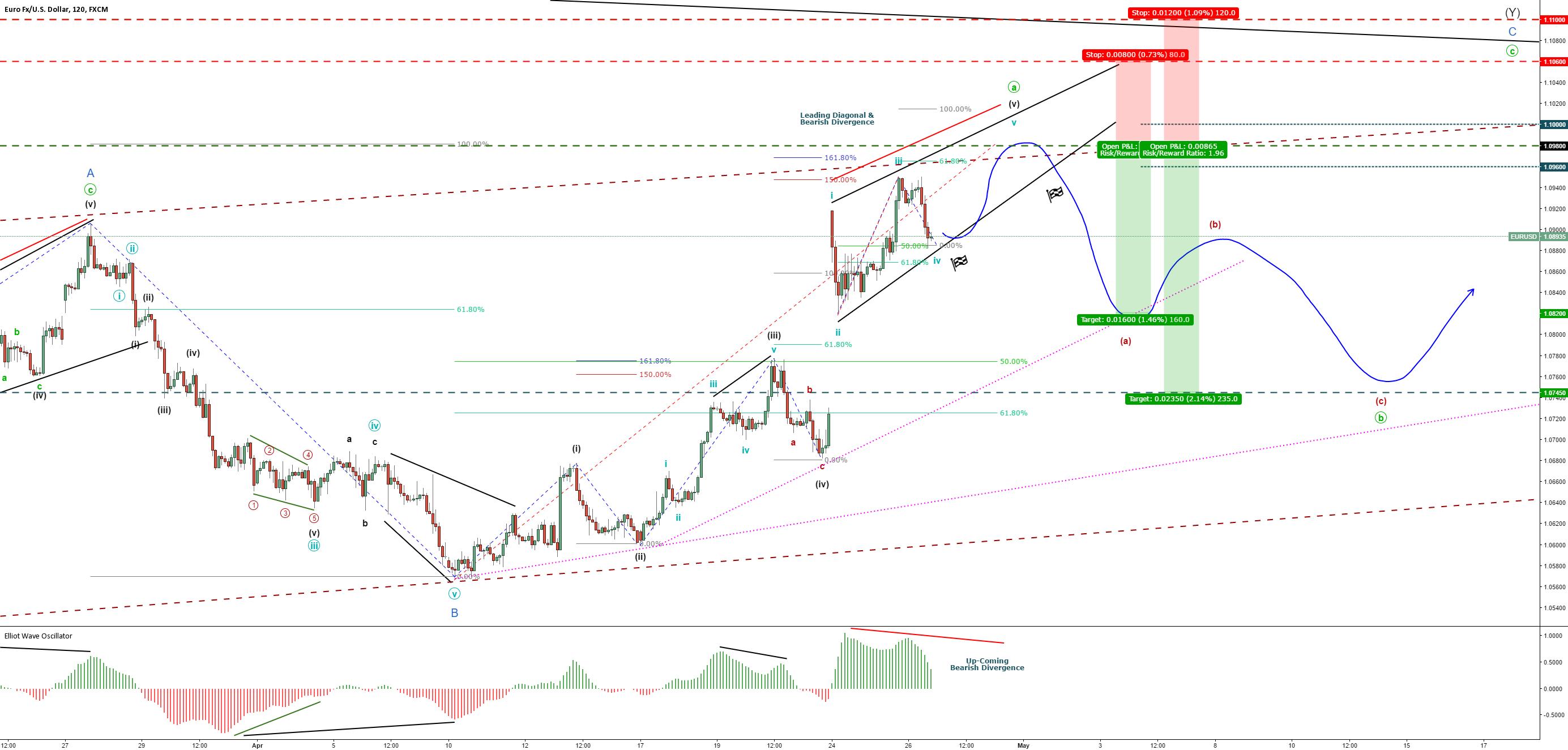 Euro/Dollar-EUR/USD - Bearish Minute B - Short-Term SELL