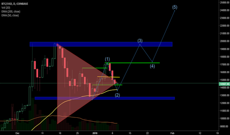 BTCUSD: #btc elliot wave #charts #ta hoping for this.