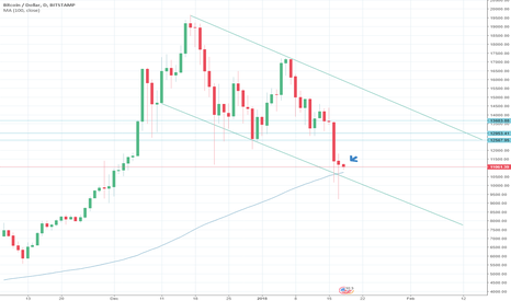 BTCUSD: My 5 cents on the next move