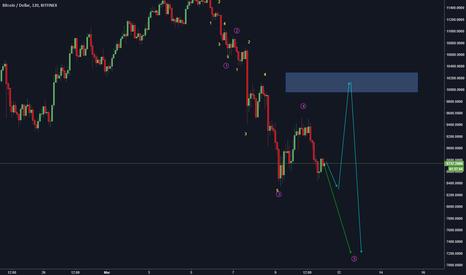 BTCUSD: BTC/USD for buy at 7200