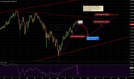 TXCX: TSX Composite Index Analyst Forecast