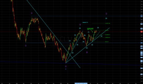 CL1!: Possible intermediate wave structure (Elliott wave theory)