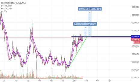 SYSBTC: SYS Coin in a bullish squeeze. Possible run up incoming.