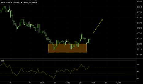 NZDUSD: NZDUSD double bottom reversal