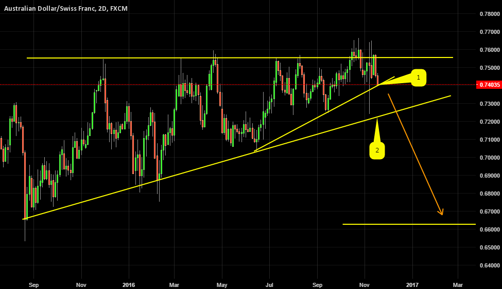 AUDCHF ABOUT TO GET A LOT WORSE?