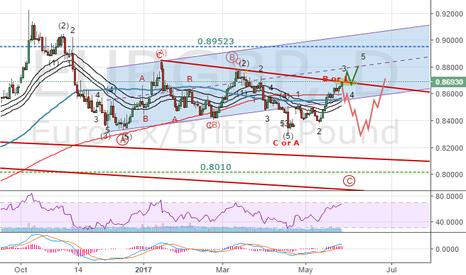 EURGBP: Elliottwave Intraday analysis: EURGBP trading on decision point