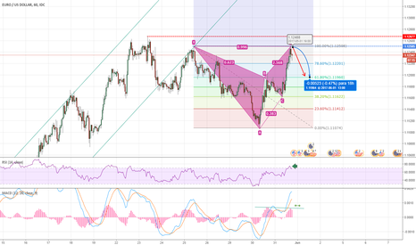 EURUSD: #EURUSD - SHORT SWING - Patrón Gartley Bajista