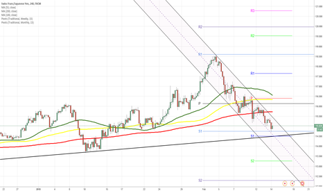 CHFJPY: CHFJPY 4H Chart: Possible breakout from triangle