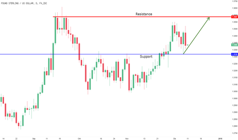 GBPUSD: harga di support daily