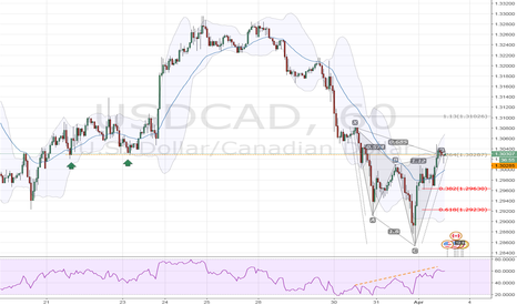 USDCAD: USDCAD Bearish Cypher