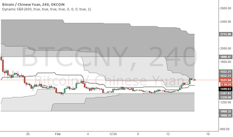 BTCCNY: Bitcoin 4H is Bull, resistance on 1552,21 and on 1880.47