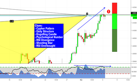 EURCAD: Lots of concluence on EURCAD!