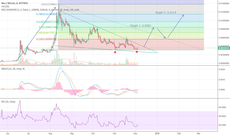 NEOBTC: Pennant forming: NEO breakout