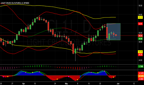 CL1!: Crude Oil is Range Bound But Looking to Hit Support Again