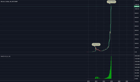 BTCUSD: Can this be the top?
