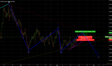 GBPUSD: Long Opportunity for GBPUSD intraday