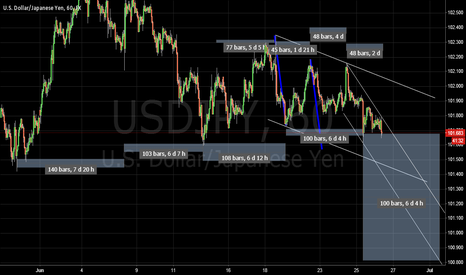 USDJPY: USDJPY Cycle