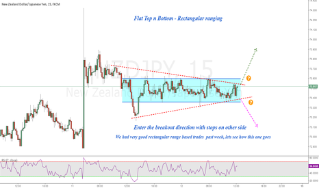 NZDJPY: NZDJPY : Flat Top n Bottom - Rectangular ranging