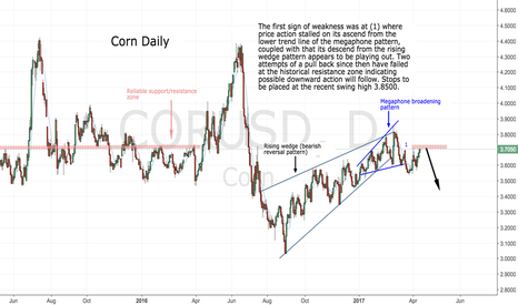 CORUSD: A 'Short' scenario for Corn..
