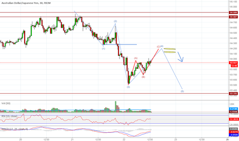 AUDJPY: AUDJPY @ Sell zone