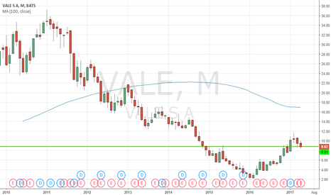 VALE: Buy VALE and hold.