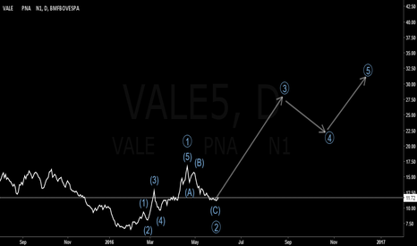 VALE5: VALE5 Elliott Wave Count