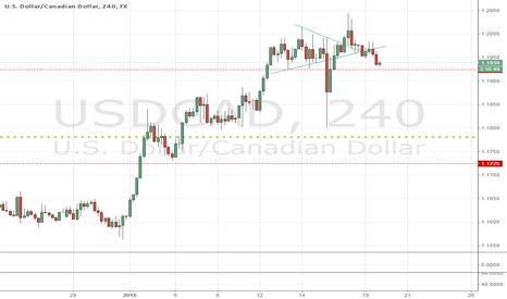 USDCAD: Pull back to a new low  USD/CAD