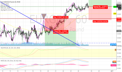 EURGBP: long EURGBP @ 1h @ trading capability for this 52nd week `16