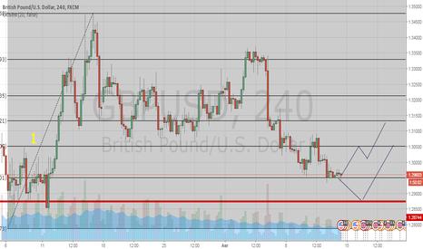 GBPUSD: Рост валютной пары GBPUSD