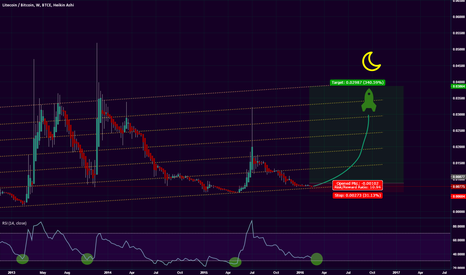 LTCBTC: Possibly the least risky & most profitable trade of the year