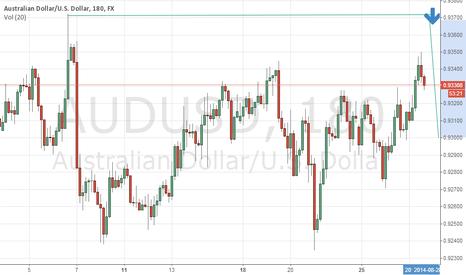 AUDUSD: AUD/USD PLAN
