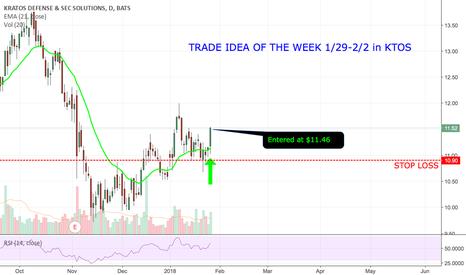 KTOS: Trade Idea Of The Week In KTOS!