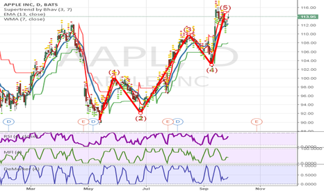 AAPL: Elliott wave completed