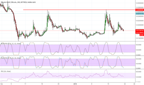 BTGBTC: Btg btc trade idea