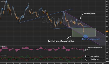 GC1!: Gold at Accumulation Area