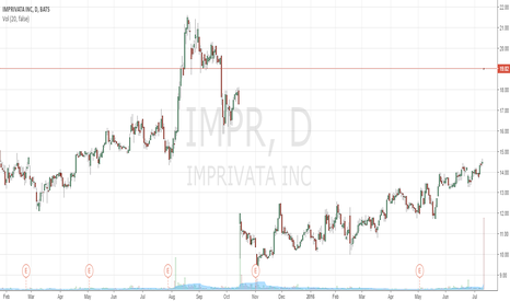 IMPR: Aquisition at 19.25 per share.  (19.25 Target)
