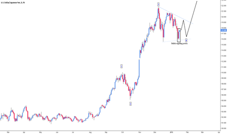 USDJPY: USDJPY in another bullish triangle