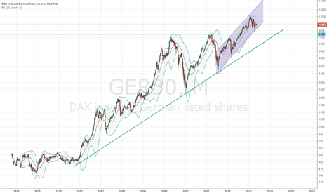 GER30: DAX 1970-? monthly