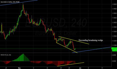 EURUSD: EUR/USD , Posible to reversal trend with  descending broadening