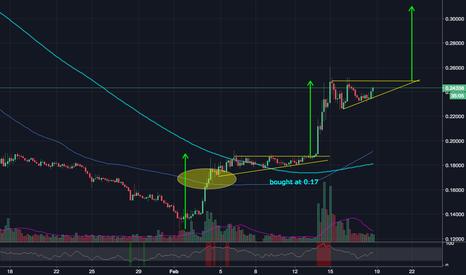 LTCETH: LTCETH ascending triangle - target 0.3