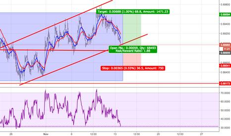 NZDUSD: NZD USD....Potential Buy