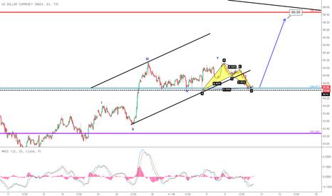 DXY: 等待美元指數新的上漲
