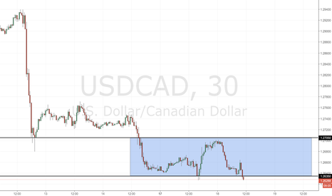 USDCAD: USD/CAD: minimi intraday da monitorare