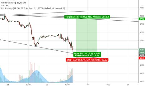USOIL: Its a Buy