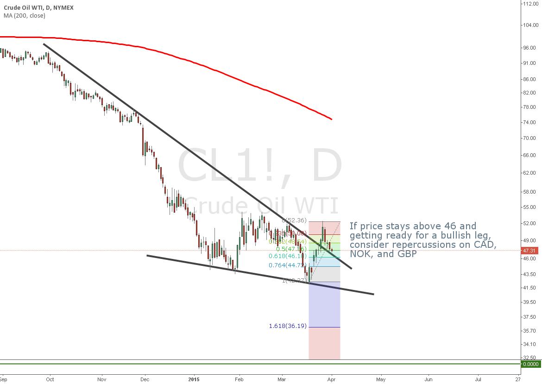 Bottom pattern on Crude Oil