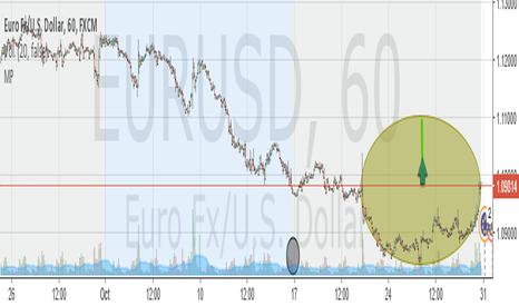 EURUSD: En grafico horario figura de taza, agotamiento tendencia...